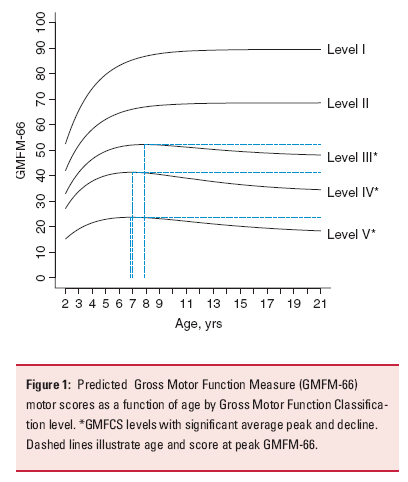 immobility and motor function Muscle function loss is when a muscle does not work or  long-term immobility can cause serious  motor dysfunction images superficial anterior muscles.