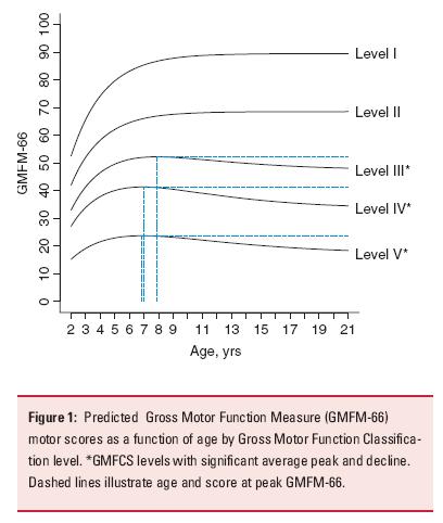 GMFCS curves_latest version_2009